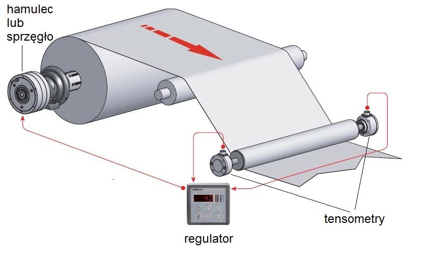 grafika regulacja naciągu